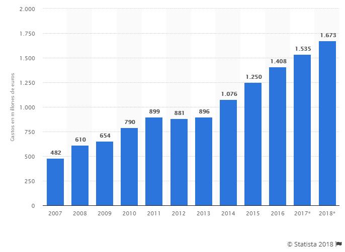 Evolución anual del gasto en publicidad en Internet en España de 2007 a 2018